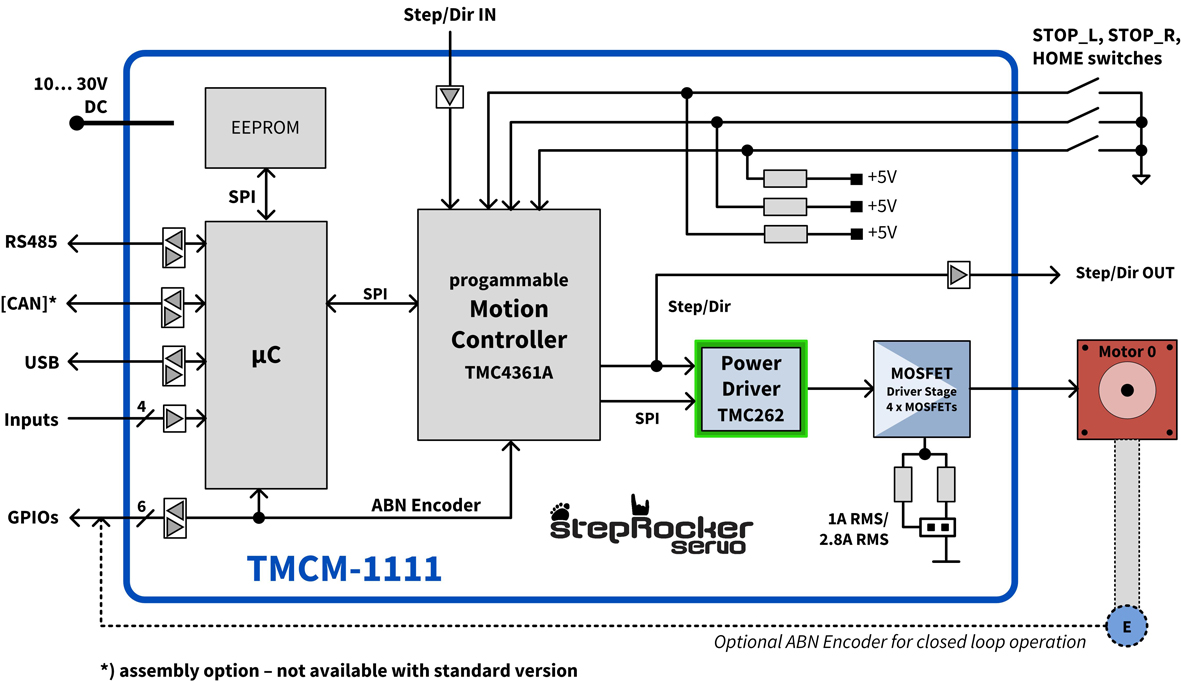 Tmcm 1111 Steprocker Servo Mev Elektronik Service Gmbh Power Supply Circuit Diagram Basic Puter Motherboard Block Detailed